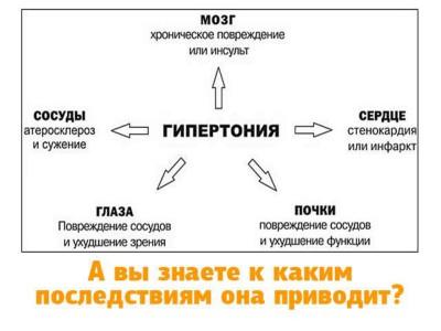 tabletki-ot-davleniya-povishennogo-dlitelnogo-deystviya-dlya-pozhilih