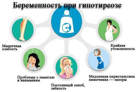 гипотиреоз в период беременности