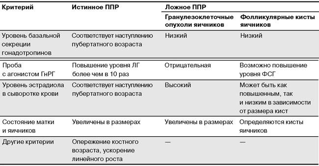 Дифдиагностика истинного и ложного ППС