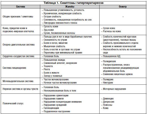 симптомы гиперпаратиреоза