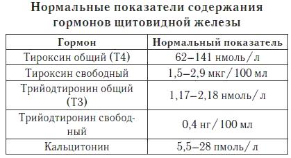 Анализ крови на антитела к тиреопероксидазе норма сдать анализ крови зппп