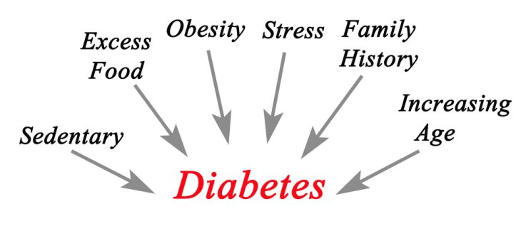 Химическая реакция сахарного диабета
