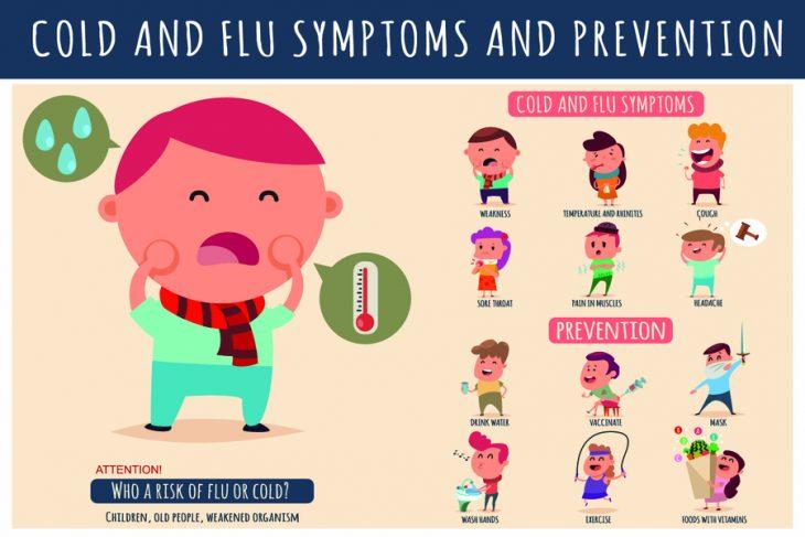 Профилактика гриппа и ОРВИ у детей – виды и эффективные методы